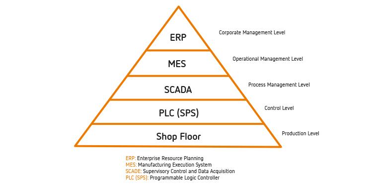 ERP für die Produktion